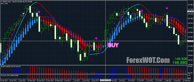 $50 No Deposit Bonus for Currency Trading | SuperForex