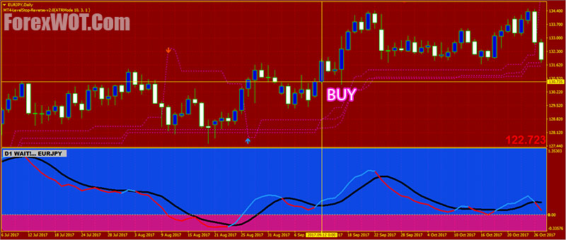 Lucky 5 Strategy: Trading 00 Levels - blogger.com: Forex traders portal