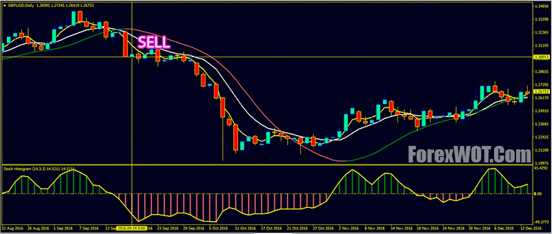 Forex Smama Slope Direction Line Crossover Trading With Stoch Histogram Filter