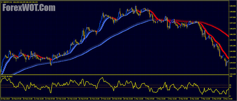 Heikin Ashi Forex Trading Strategy That's Simple To Learn