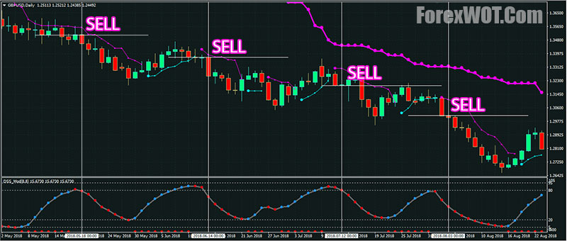 Robby Dss Forex Trading System With Multi Bband Stop Trend Filter