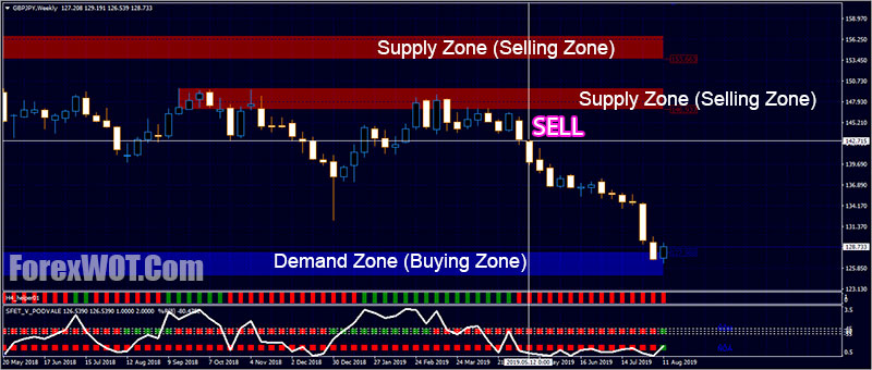 Bounce back forex
