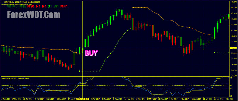 Bbands stop trading system