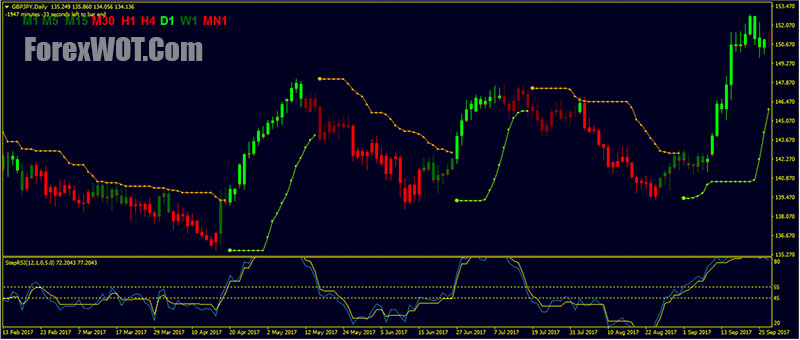 Macd Candles Mt4 Forex Trading Strategy With Step Rsi Bbands Stop
