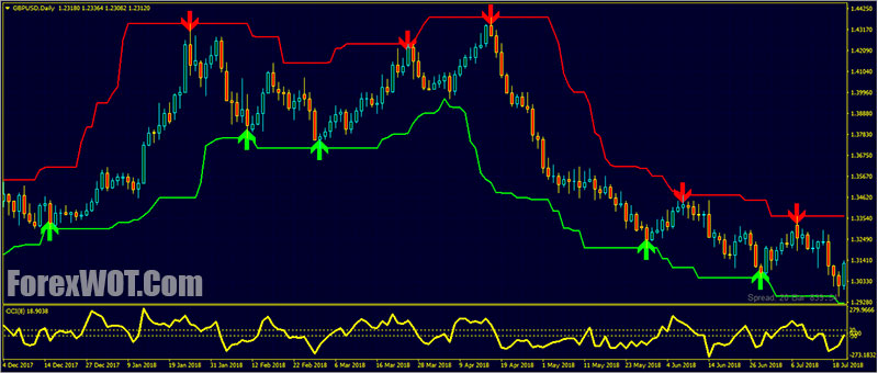 Forex Super Signal Channel Buy Low Sell High Price Action Trading Strategy Forex Online Trading