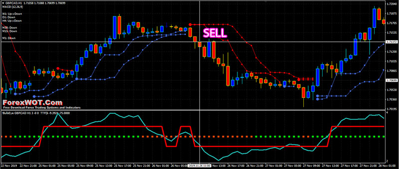 Forex trading moving average strategy