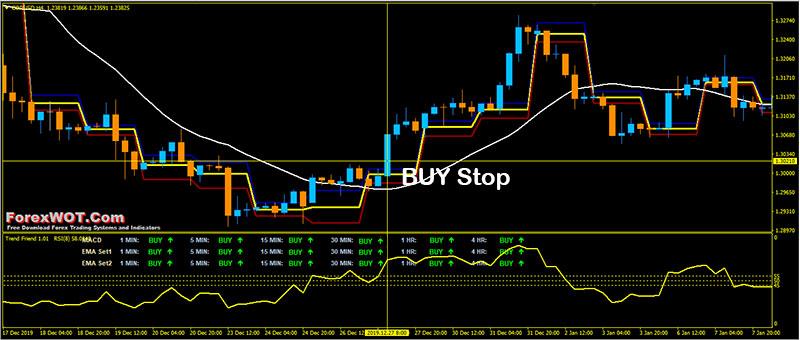 Readytoforex | Analisi Strategie e Tecniche Trading Forex