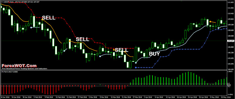 Forex Weekly Strategy Based on Moving Average - Forex Education