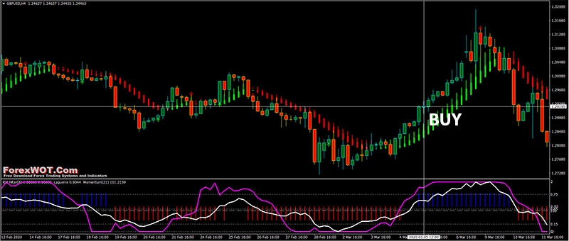 """Trend Heiken Ashi Smoothed """"Price Action"""" Forex Trading Strategy [] 